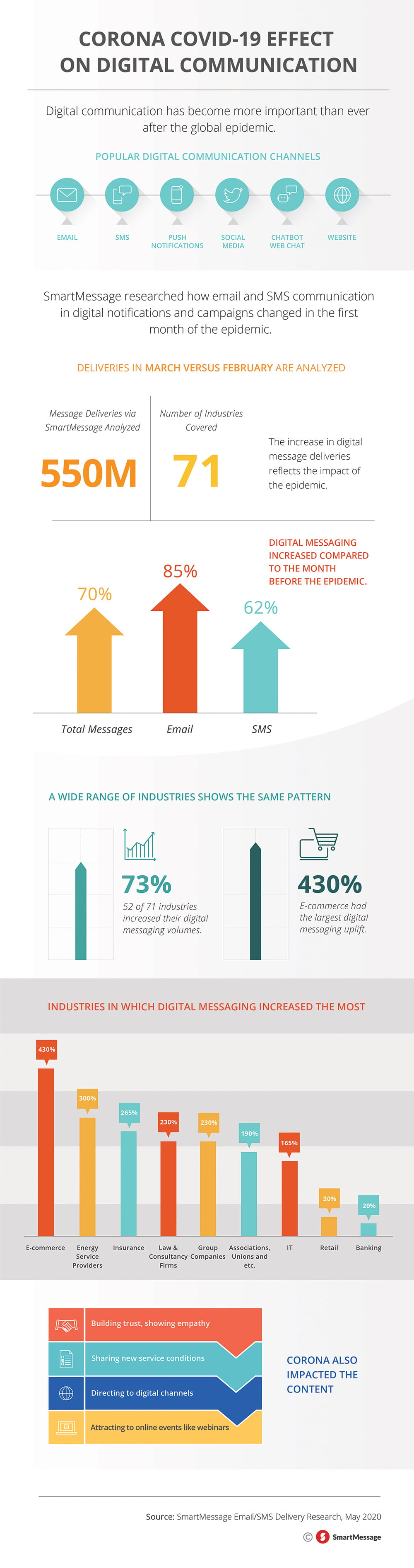 SmartMessage Corona Infographic